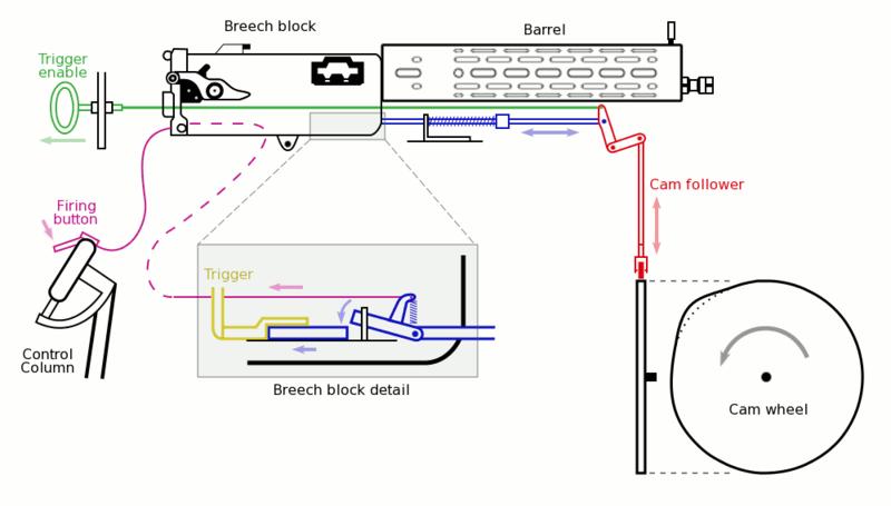 这就是射击协调器的内部结构