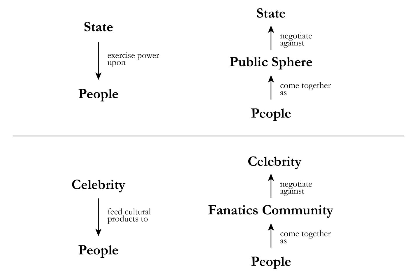 """△ 上:政治世界中的公共领域;下:消费世界中的公共领域(""""饭圈"""")"""