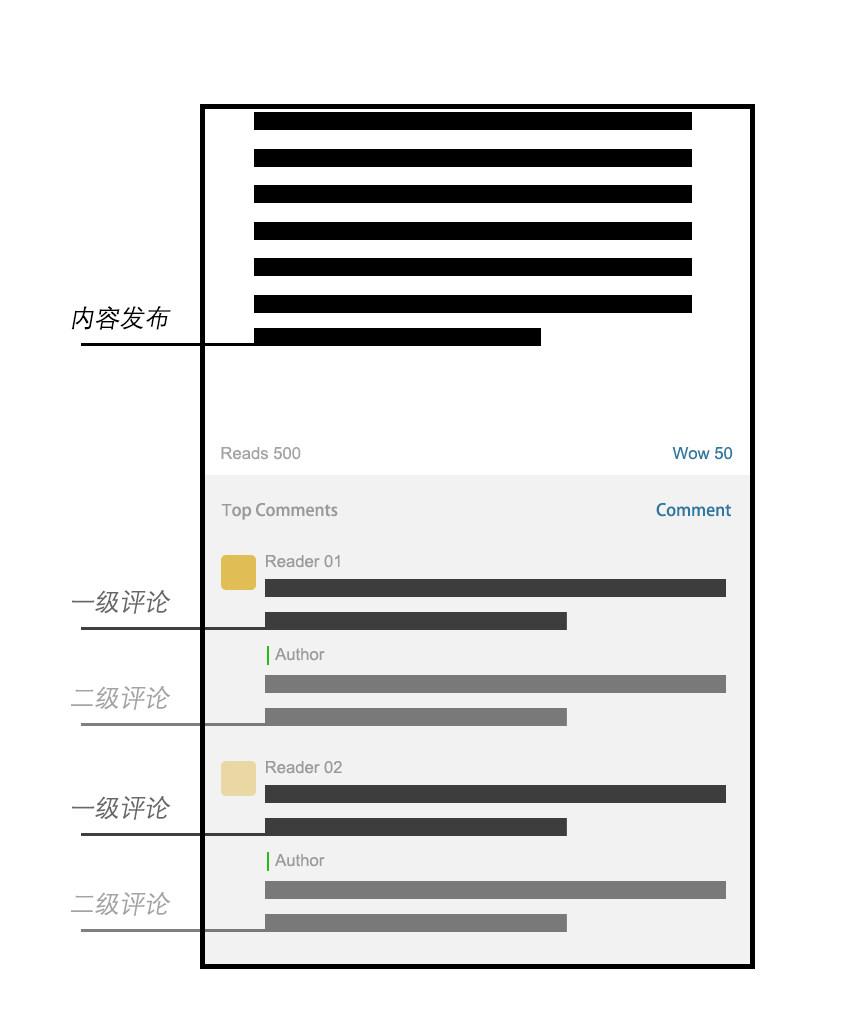 △ 微信公众号图文消息的交互界面中,信息层级基本平等,内容发布与所有评论(上限100条)以相同权重出现在同一界面中。然而互动次数被限制在两次,并且只能由作者对读者进行回复,读者与读者之间难以互动。