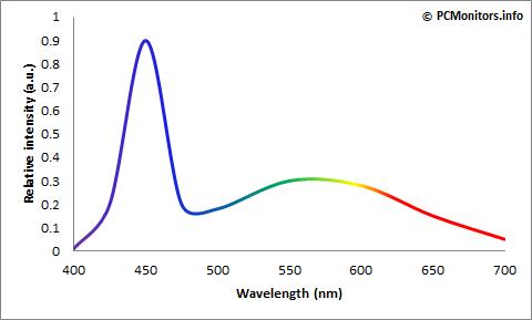 W-LED 光谱,可以看到强度完全集中在蓝光波段