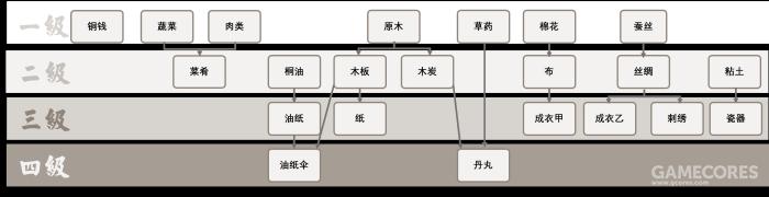 """江南梦?百""""井""""图!探讨《江南百景图》经济系统"""