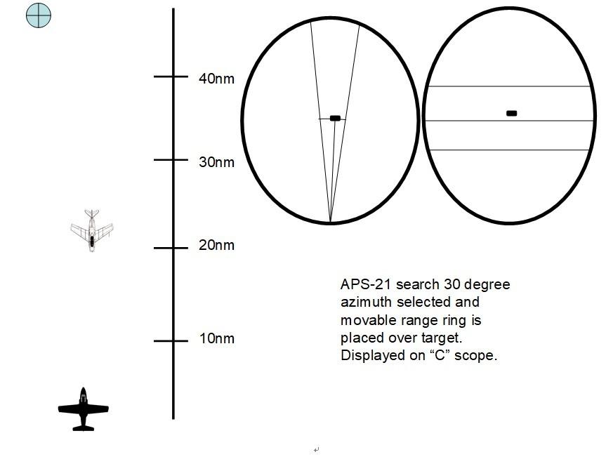 目标处于30°雷达方位角范围内,测距圈锁定