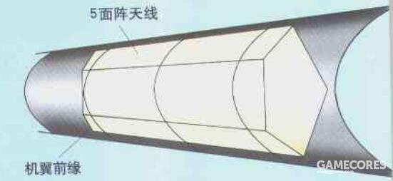 A-12的雷达天线采用了五面阵天线设计。相比单面阵设计,能在相同长度内容纳更多的信号接收单元。