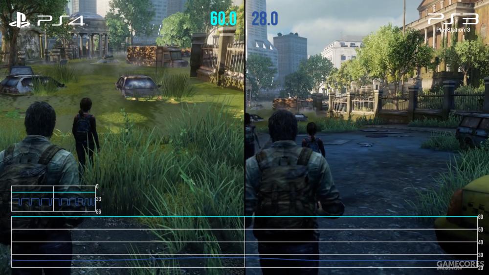 PS4与PS3性能表现对比