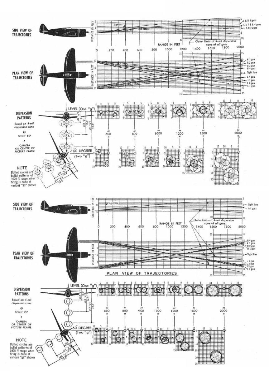 P-47的8挺机枪采取一定角度向内侧布置,让射出的子弹在200多米的距离相汇合