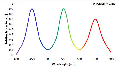 GB-r LED 光谱