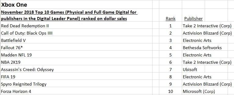 Xbox One游戏销售额排名