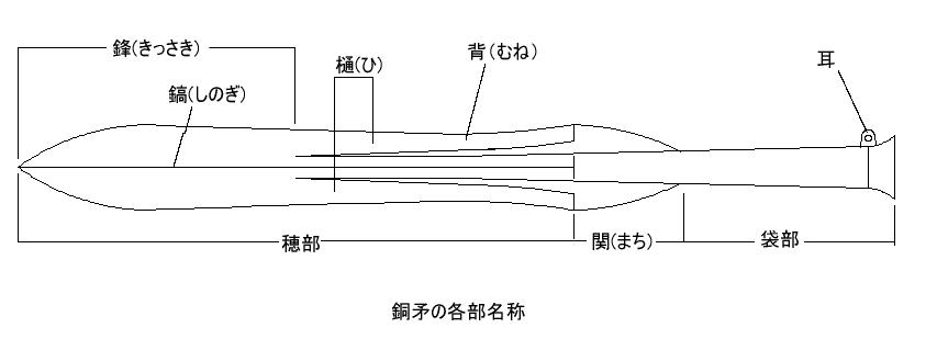 日本铜矛,早期的日本长枪相比于后来的枪,还未进化出利于刺击的修长枪头