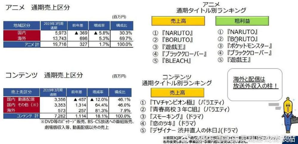 东京电视台2018春至2019冬年度财报,《BLEACH》为动画ip销售额5位