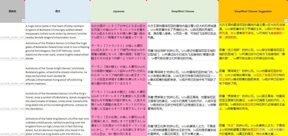 地图说明文本的修改意见。可以看出索尼对于译文还是有自己的理解和诉求的。