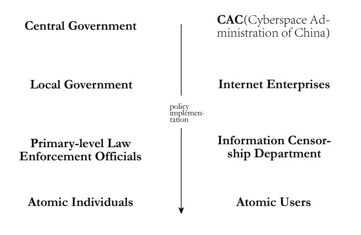 △ 我国现实空间(左)和网络空间(右)中的政策执行都拥有同样的逻辑。