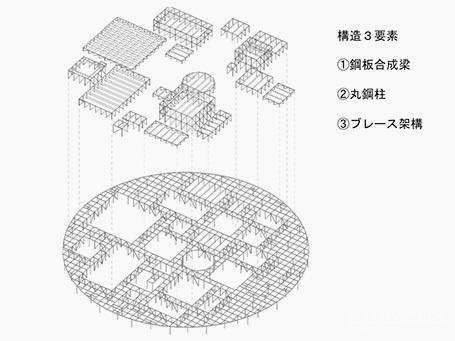 金泽美术馆的结构,实际支撑屋顶的不是柱子,而是隐藏在墙体里的斜撑钢架