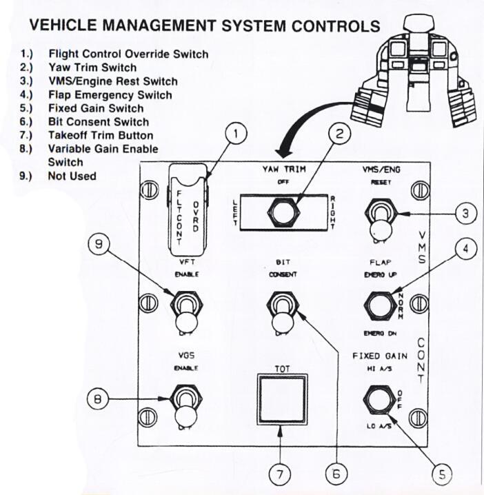 """座舱左侧廊板上安装了""""载具管理系统控制面板"""",可以直接向飞控计算机下达特定控制指令以进行极限条件测试或应对紧急情况,可以说从一切就简的驾驶舱设计以及飞行测试专用的控制面板就能看出诺斯罗普团队对该机的明确的测试机定位。"""