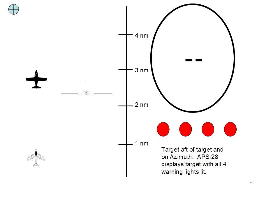 目标处于后方,APS-26告警灯全亮