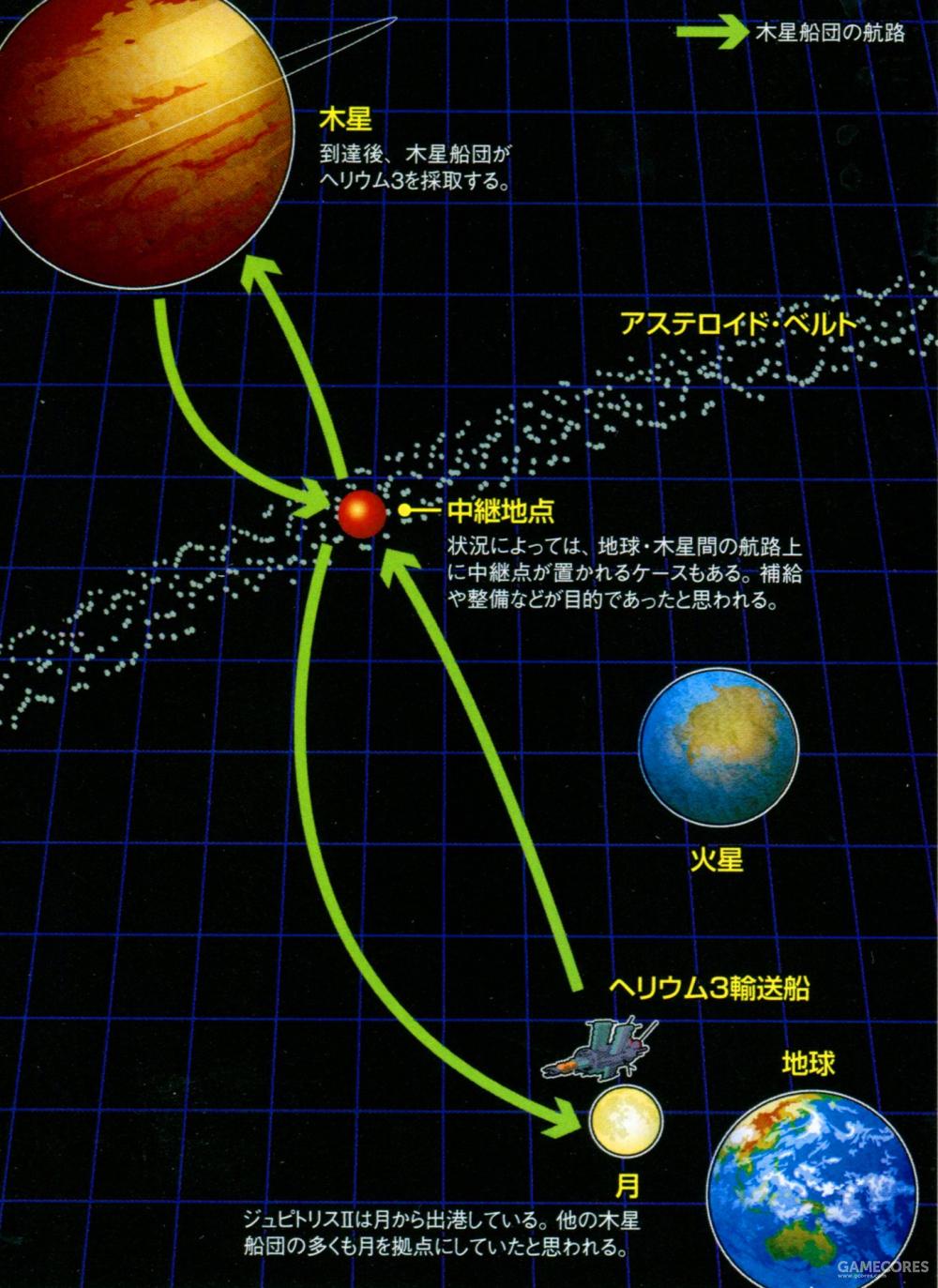 木星船团从绕月轨道出发,在小行星带的基地中进行中继补给后到达木星。采集完成后依旧在小行星带进行中继补给,然后返回地球圈轨道。