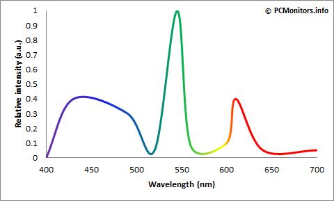 CCFL光谱