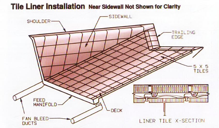 钛合金冷却瓦内部蚀刻有冷却孔道并通往多孔结构的冷却瓦表面。