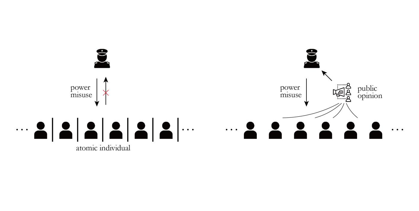 △ 左:公共领域不存在的情况下,用户被分为原子化的个体,面对权力的滥用没有渠道进行反馈,右:公共领域存在的情况下,作为私人的个体可以来到一起形成公众,讨论形成公共意见,对权力的滥用进行商榷。