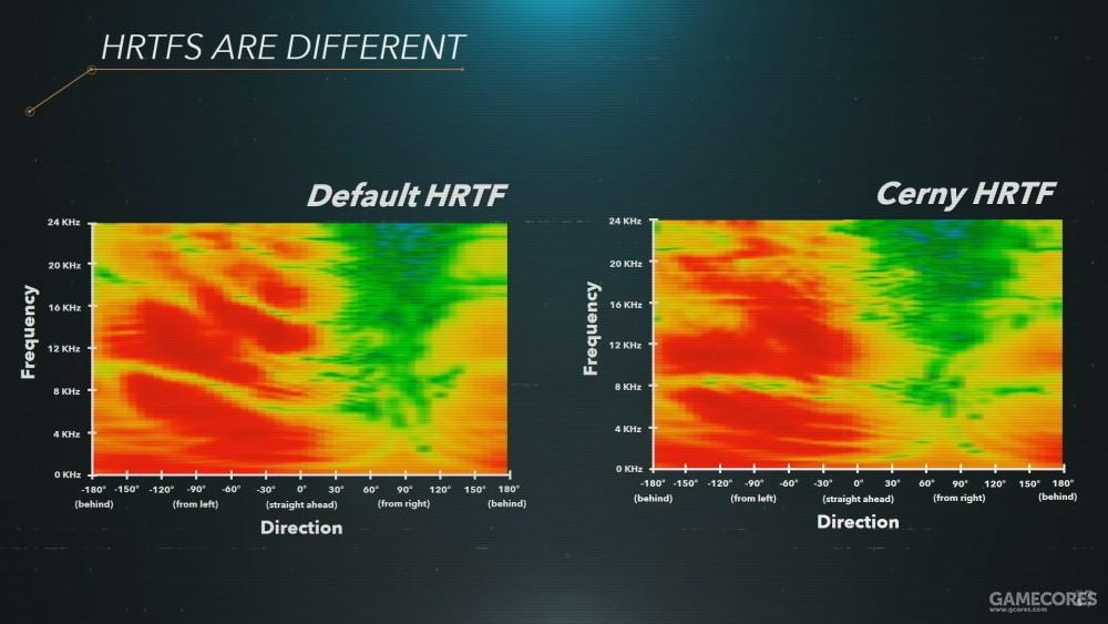 索尼所测量的HRTF实例。左侧为默认HRTF,右侧是架构师Cerny本人的HRTF。