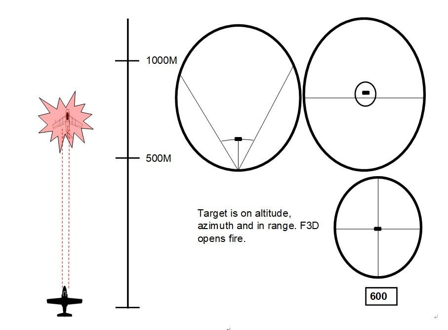 目标已锁定,F3D射击目标