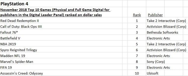 PS4游戏销售额排名
